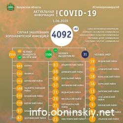 Количество заболевших коронавирусом в Калужской области 01.06.2020