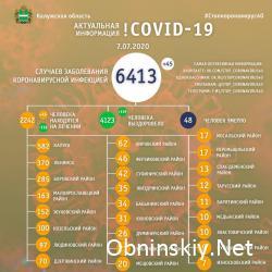 Количество заболевших коронавирусом в Калужской области 07.07.2020