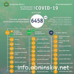 Количество заболевших коронавирусом в Калужской области 08.07.2020