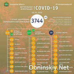 Количество заболевших коронавирусом в Калужской области 28.05.2020