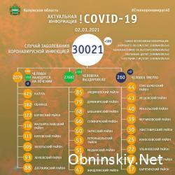 Количество заболевших коронавирусом в Калужской области 02.03.2021