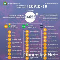Количество заболевших коронавирусом в Калужской области 11.05.2021