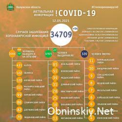 Количество заболевших коронавирусом в Калужской области 12.05.2021