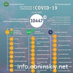 Количество заболевших коронавирусом в Калужской области 15.10.2020