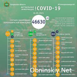 Количество заболевших коронавирусом в Калужской области 16.09.2021
