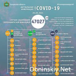 Количество заболевших коронавирусом в Калужской области 20.09.2021