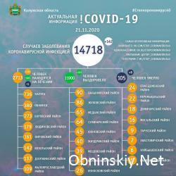 Количество заболевших коронавирусом в Калужской области 21.11.2020