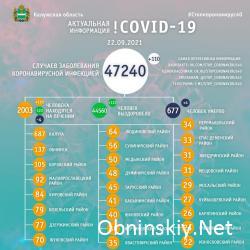 Количество заболевших коронавирусом в Калужской области 22.09.2021