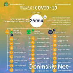 Количество заболевших коронавирусом в Калужской области 25.01.2021