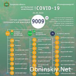 Количество заболевших коронавирусом в Калужской области 26.09.2020
