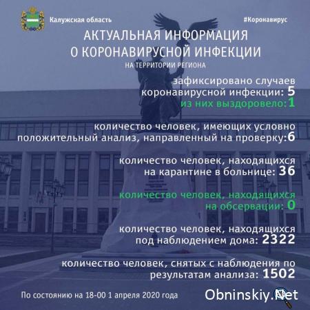 Количество заболевших коронавирусом в Калужской области 01.04.2020