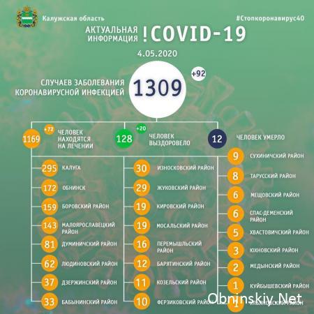 Количество заболевших коронавирусом в Калужской области 04.05.2020