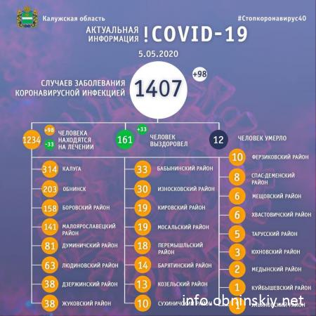 Количество заболевших коронавирусом в Калужской области 05.05.2020