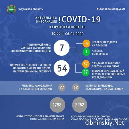 Количество заболевших коронавирусом в Калужской области 06.04.2020