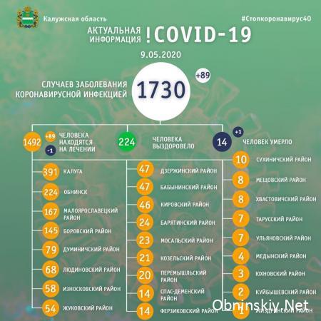 Количество заболевших коронавирусом в Калужской области 09.05.2020