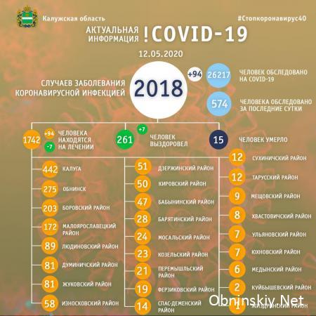 Количество заболевших коронавирусом в Калужской области 12.05.2020