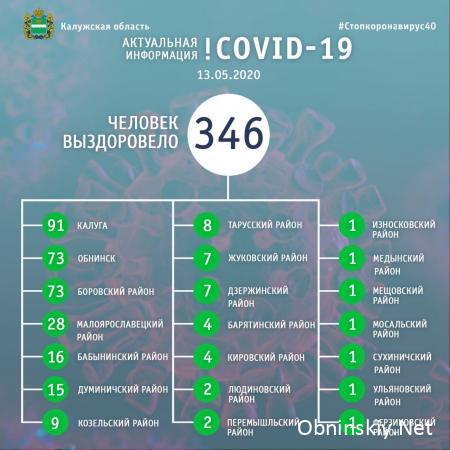 Количество выздоровевших от коронавируса в Калужской области 13.05.2020