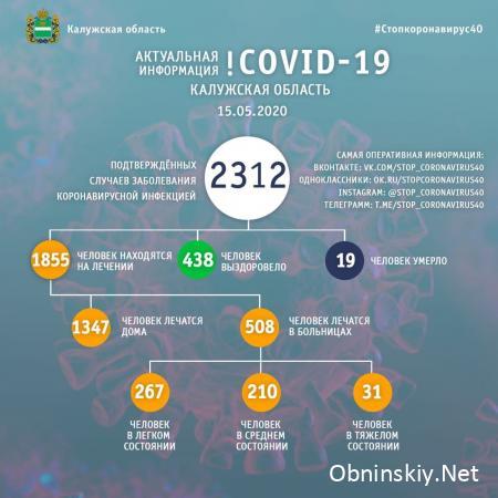 Количество заболевших коронавирусом в Калужской области 15.05.2020