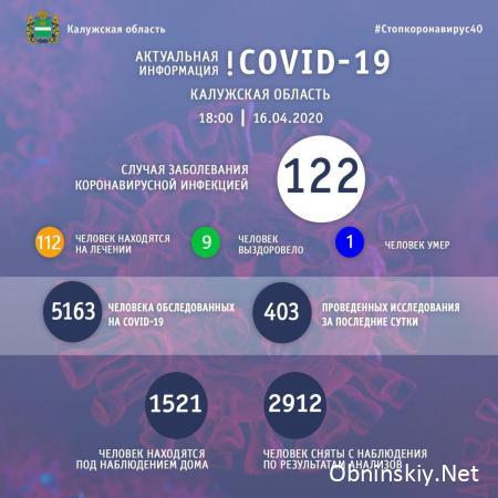 Количество заболевших коронавирусом в Калужской области 16.04.2020