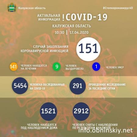 Количество заболевших коронавирусом в Калужской области 17.04.2020