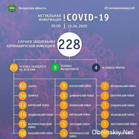 Количество заболевших коронавирусом в Калужской области 19.04.2020