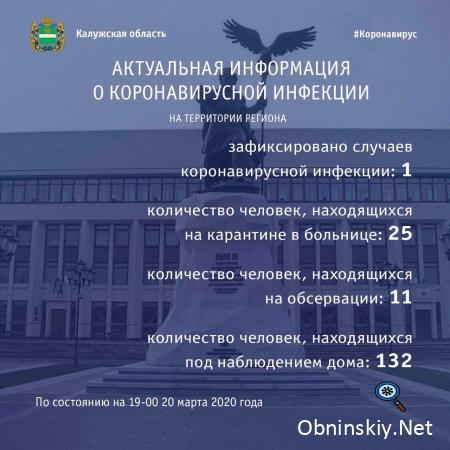 Количество заболевших коронавирусом в Калужской области 20.03.2020