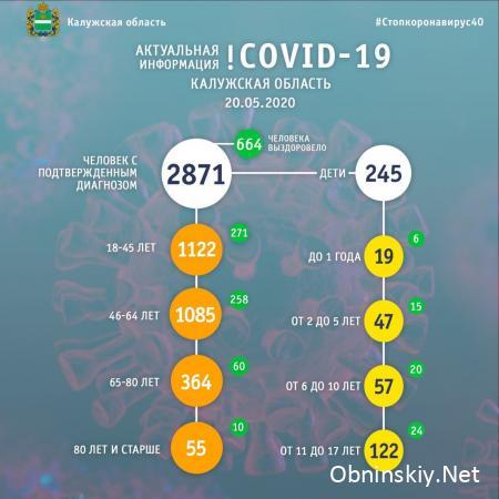 Количество заболевших коронавирусом в Калужской области 20.05.2020