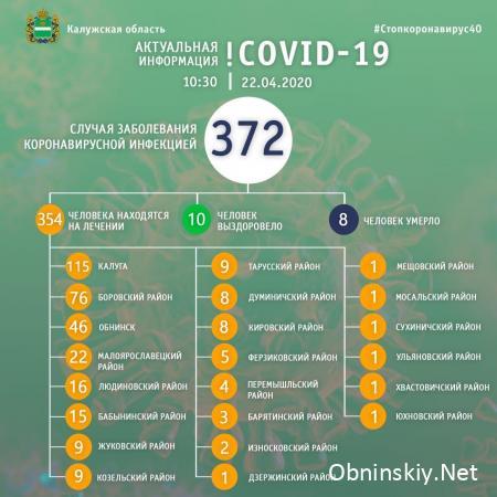 Количество заболевших коронавирусом в Калужской области 22.04.2020