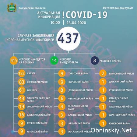 Количество заболевших коронавирусом в Калужской области 23.04.2020