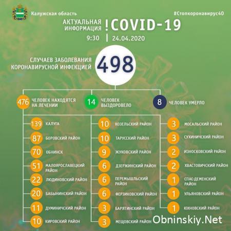 Количество заболевших коронавирусом в Калужской области 24.04.2020