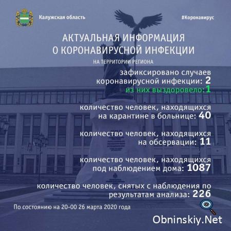 Количество заболевших коронавирусом в Калужской области 26.03.2020