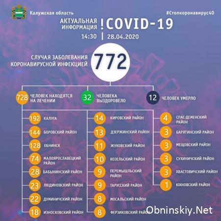 Количество заболевших коронавирусом в Калужской области 28.04.2020