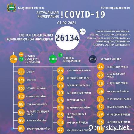 Количество заболевших коронавирусом в Калужской области 01.02.2021