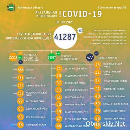 Количество заболевших коронавирусом в Калужской области 01.08.2021