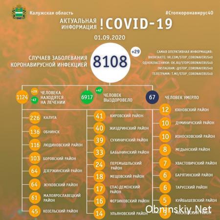 Количество заболевших коронавирусом в Калужской области 01.09.2020
