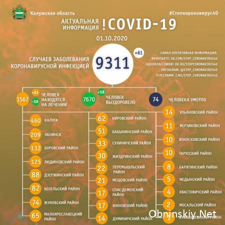 Количество заболевших коронавирусом в Калужской области 01.10.2020