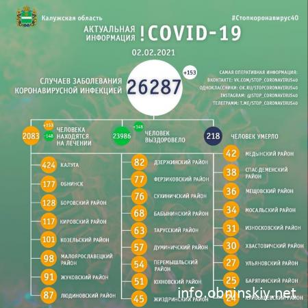 Количество заболевших коронавирусом в Калужской области 02.02.2021
