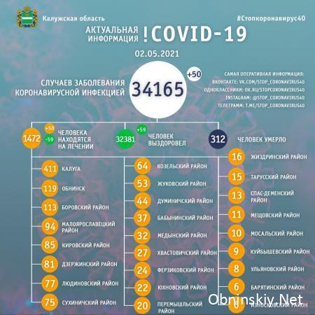 Количество заболевших коронавирусом в Калужской области 02.05.2021