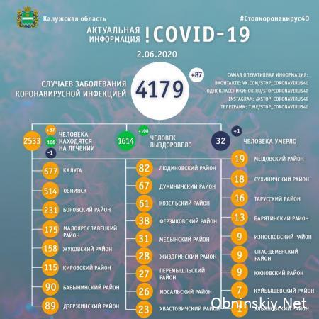 Количество заболевших коронавирусом в Калужской области 02.06.2020