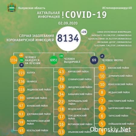 Количество заболевших коронавирусом в Калужской области 02.09.2020