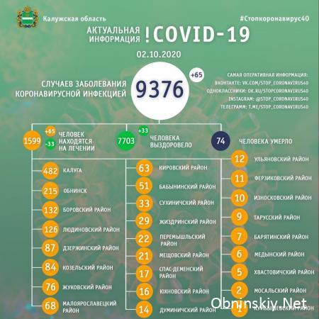 Количество заболевших коронавирусом в Калужской области 02.10.2020