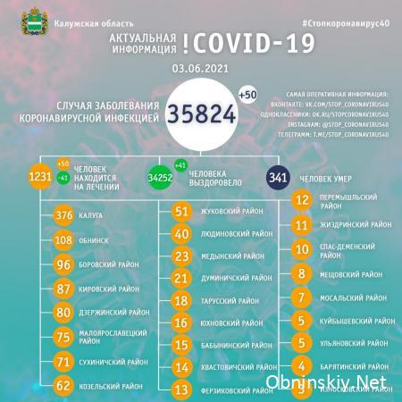 Количество заболевших коронавирусом в Калужской области 03.06.2021