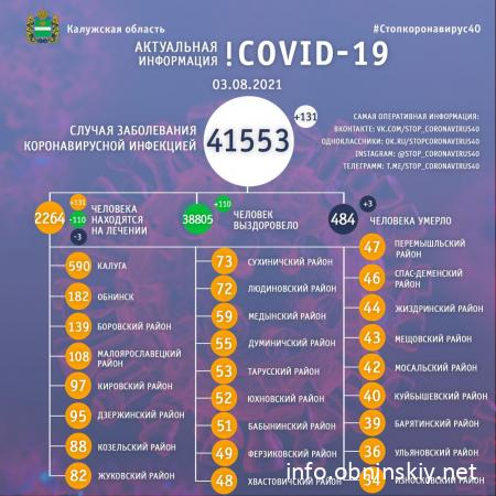 Количество заболевших коронавирусом в Калужской области 03.08.2021