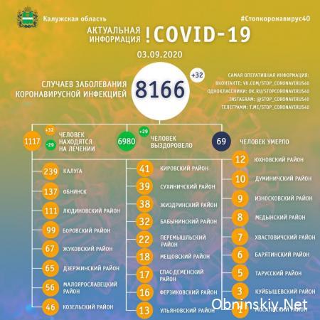 Количество заболевших коронавирусом в Калужской области 03.09.2020