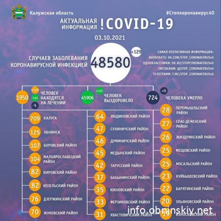Количество заболевших коронавирусом в Калужской области 03.10.2021
