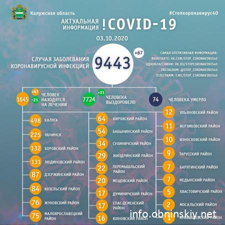 Количество заболевших коронавирусом в Калужской области 03.10.2020