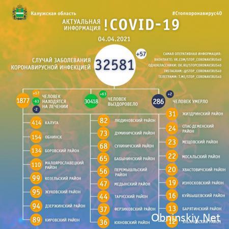 Количество заболевших коронавирусом в Калужской области 04.04.2021