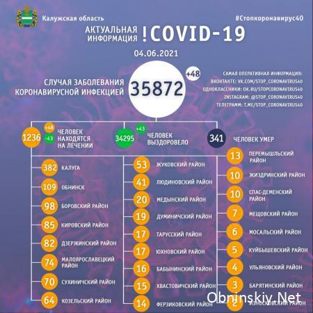Количество заболевших коронавирусом в Калужской области 04.06.2021