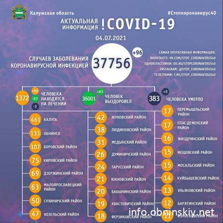 Количество заболевших коронавирусом в Калужской области 04.07.2021