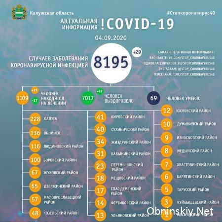 Количество заболевших коронавирусом в Калужской области 04.09.2020